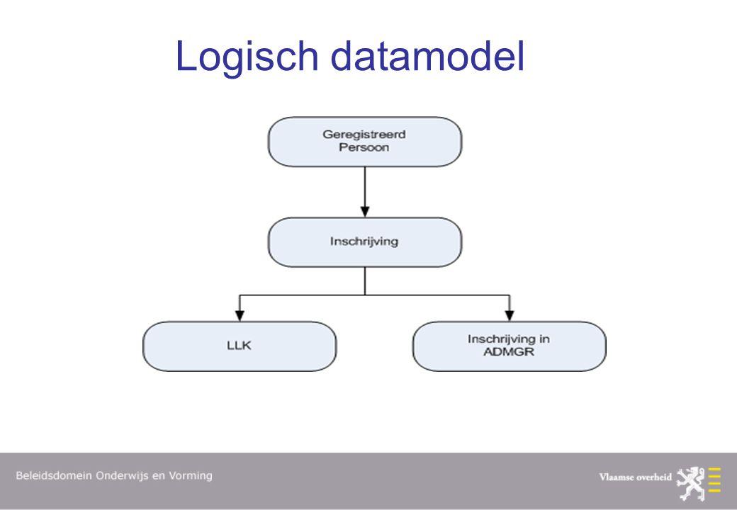Logisch datamodel