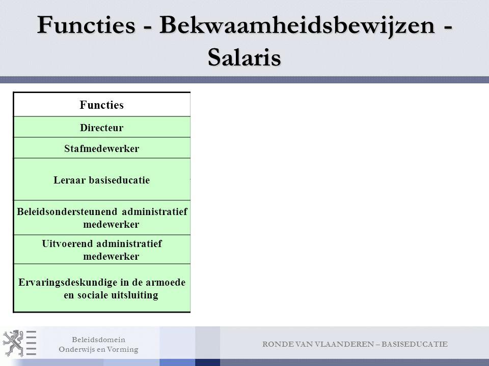 RONDE VAN VLAANDEREN – BASISEDUCATIE Beleidsdomein Onderwijs en Vorming Functies - Bekwaamheidsbewijzen - Salaris FunctiesBekwaamheidsbewijzenSalarisschaal DirecteurTenminste HOKT + BPB511 StafmedewerkerTenminste HOKT501 Leraar basiseducatie Tenm HOKT + BPB346 Tenm.