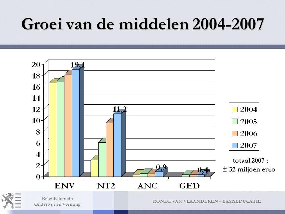RONDE VAN VLAANDEREN – BASISEDUCATIE Beleidsdomein Onderwijs en Vorming Groei van de middelen 2004-2007 ± 32 miljoen euro totaal 2007 :