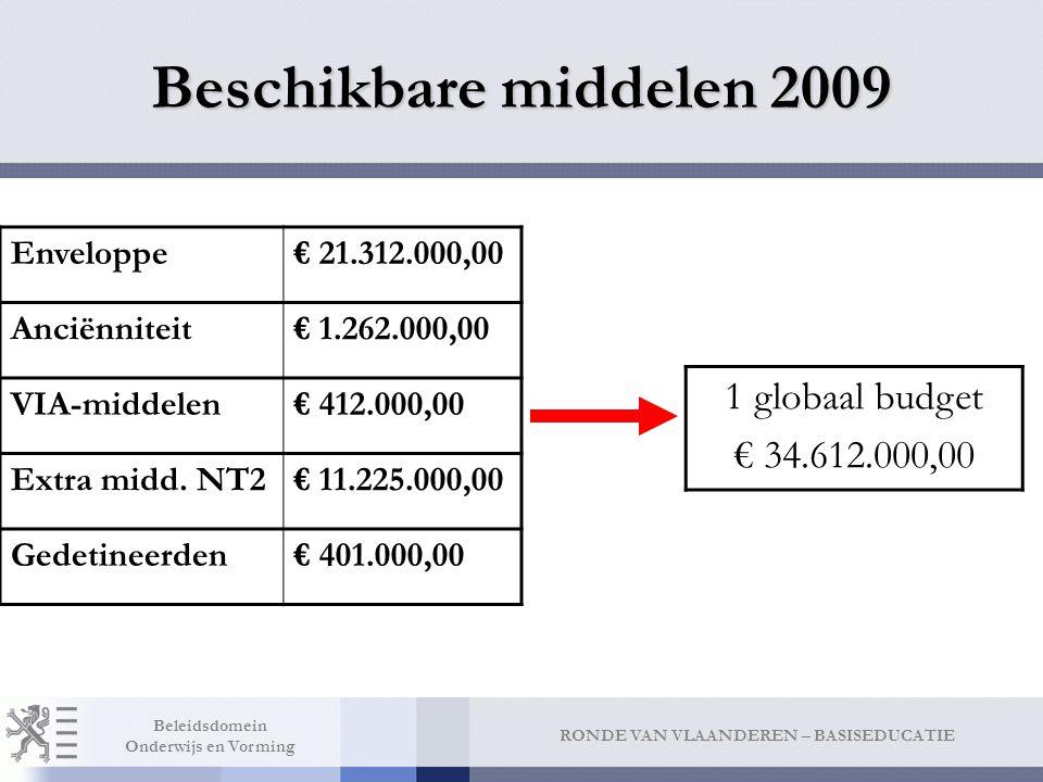 RONDE VAN VLAANDEREN – BASISEDUCATIE Beleidsdomein Onderwijs en Vorming Beschikbare middelen 2009 1 globaal budget € 34.612.000,00 Enveloppe€ 21.312.000,00 Anciënniteit€ 1.262.000,00 VIA-middelen€ 412.000,00 Extra midd.