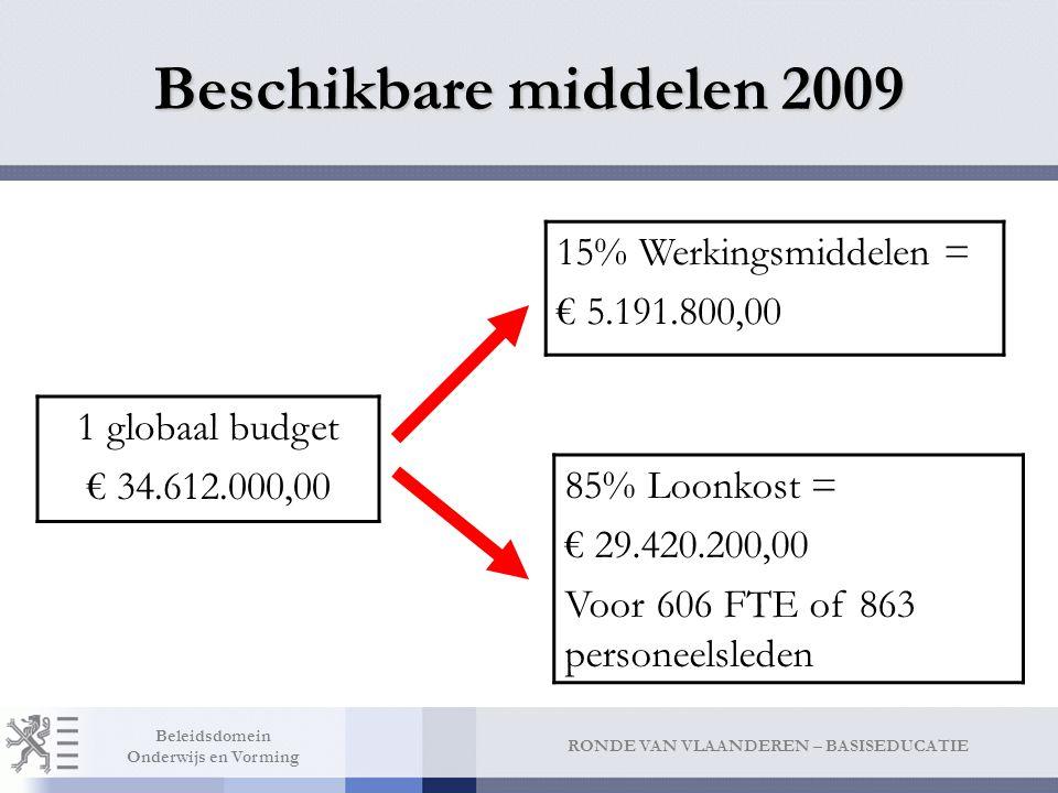 RONDE VAN VLAANDEREN – BASISEDUCATIE Beleidsdomein Onderwijs en Vorming Beschikbare middelen 2009 1 globaal budget € 34.612.000,00 15% Werkingsmiddele