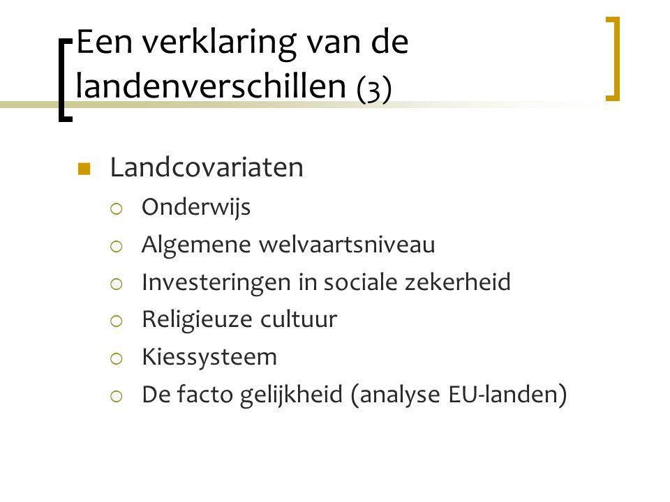 Een verklaring van de landenverschillen (3) Landcovariaten  Onderwijs  Algemene welvaartsniveau  Investeringen in sociale zekerheid  Religieuze cultuur  Kiessysteem  De facto gelijkheid (analyse EU-landen)