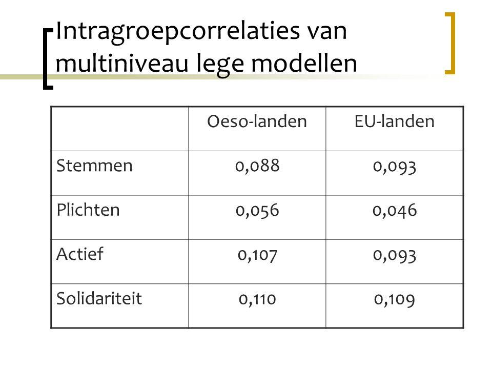 Intragroepcorrelaties van multiniveau lege modellen Oeso-landenEU-landen Stemmen0,0880,093 Plichten0,0560,046 Actief0,1070,093 Solidariteit0,1100,109