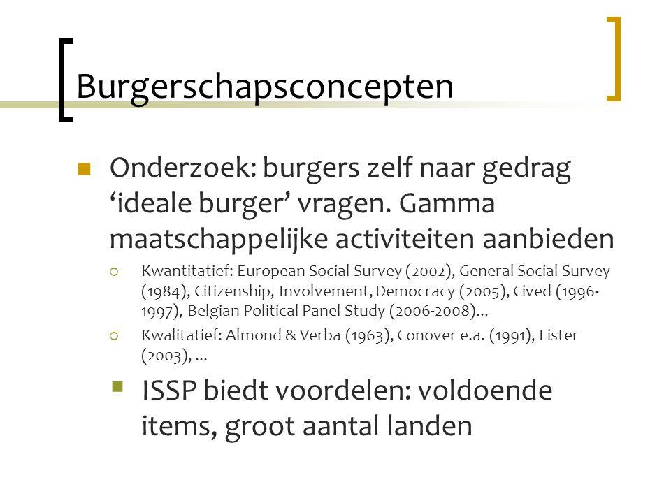 Burgerschapsconcepten Onderzoek: burgers zelf naar gedrag 'ideale burger' vragen.