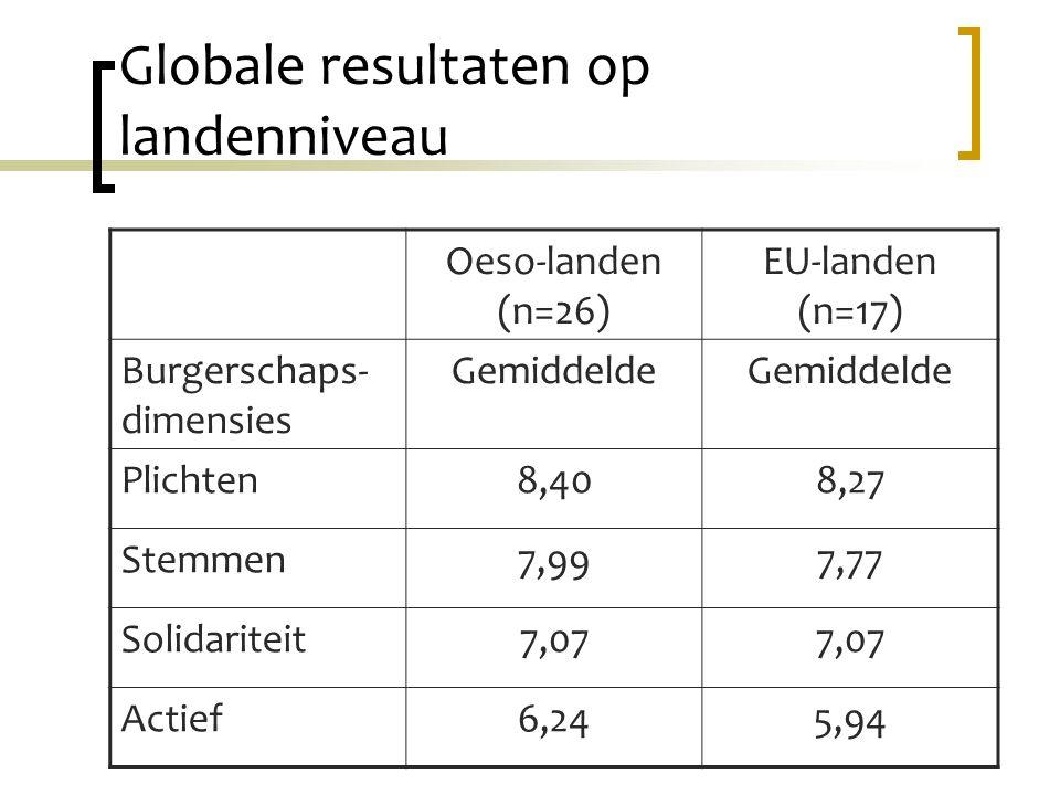 Globale resultaten op landenniveau Oeso-landen (n=26) EU-landen (n=17) Burgerschaps- dimensies Gemiddelde Plichten8,408,27 Stemmen7,997,77 Solidariteit7,07 Actief6,245,94