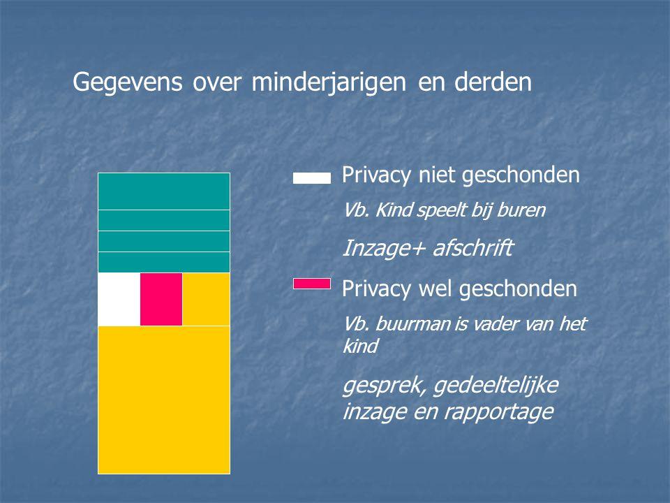 Gegevens over minderjarigen en derden Privacy niet geschonden Vb. Kind speelt bij buren Inzage+ afschrift Privacy wel geschonden Vb. buurman is vader