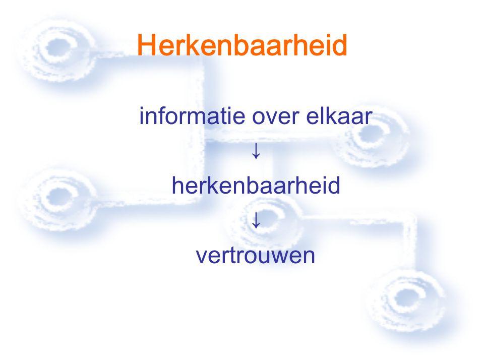 Herkenbaarheid informatie over elkaar ↓ herkenbaarheid ↓ vertrouwen