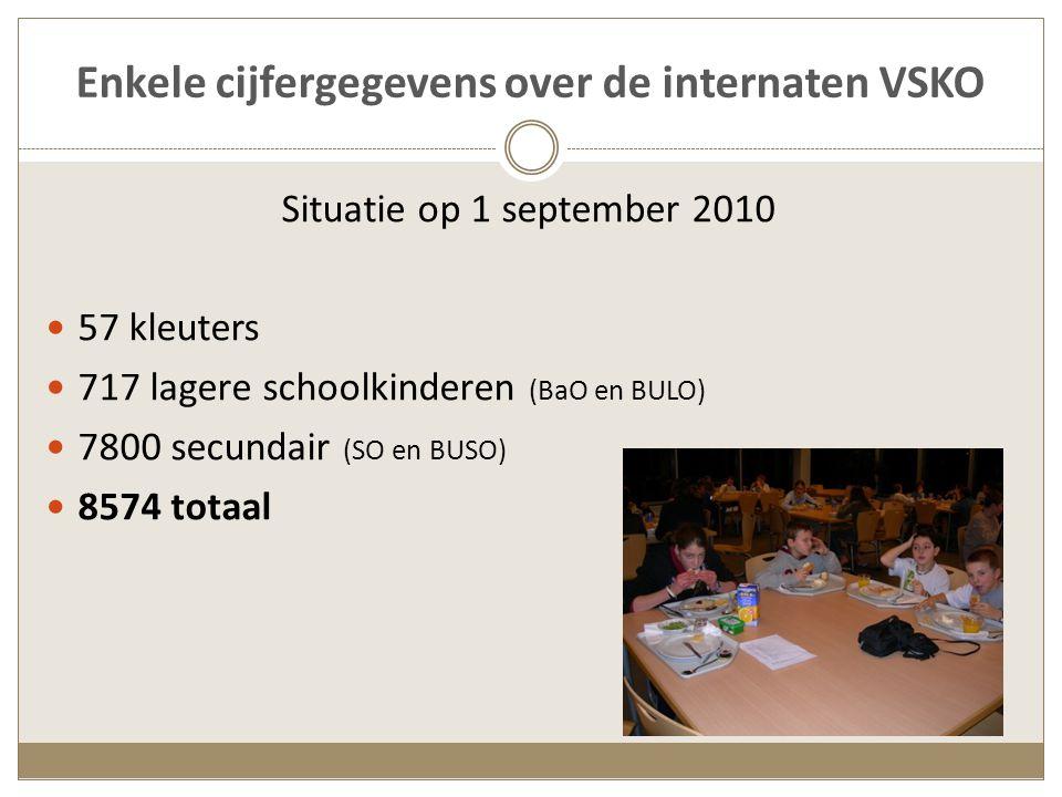 Situatie op 1 september 2010 57 kleuters 717 lagere schoolkinderen (BaO en BULO) 7800 secundair (SO en BUSO) 8574 totaal
