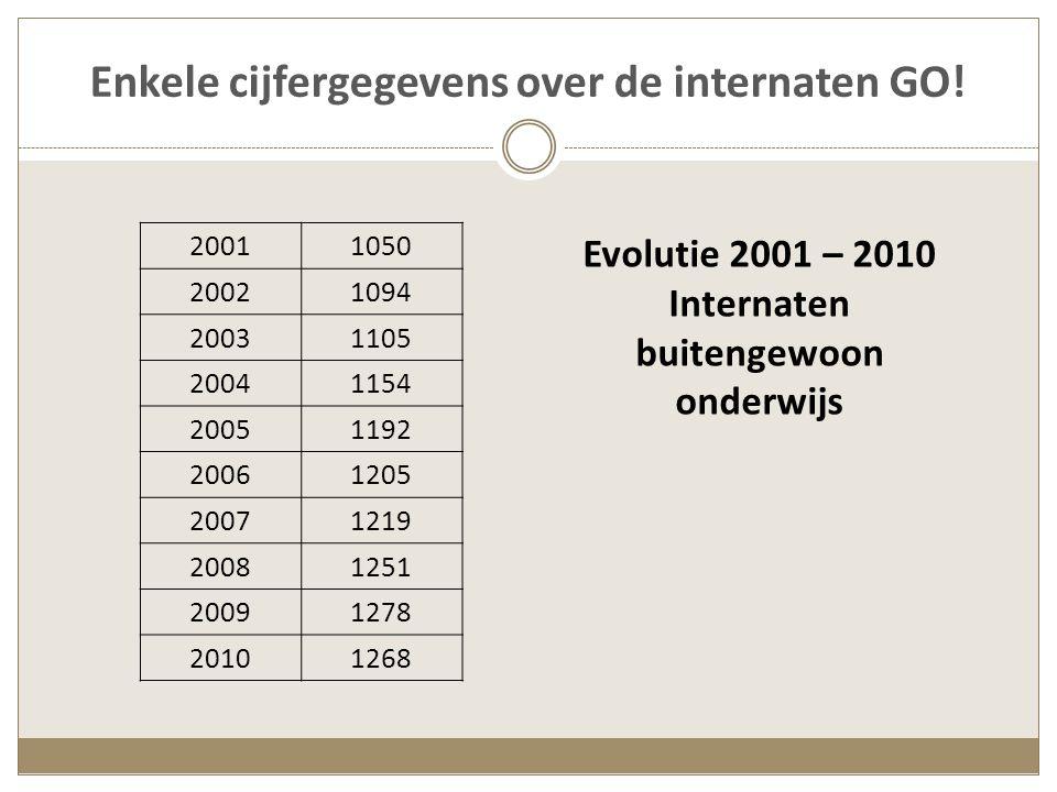 Enkele cijfergegevens over de internaten GO.