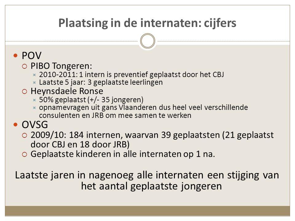 Plaatsing in de internaten: cijfers POV  PIBO Tongeren:  2010-2011: 1 intern is preventief geplaatst door het CBJ  Laatste 5 jaar: 3 geplaatste leerlingen  Heynsdaele Ronse  50% geplaatst (+/- 35 jongeren)  opnamevragen uit gans Vlaanderen dus heel veel verschillende consulenten en JRB om mee samen te werken OVSG  2009/10: 184 internen, waarvan 39 geplaatsten (21 geplaatst door CBJ en 18 door JRB)  Geplaatste kinderen in alle internaten op 1 na.