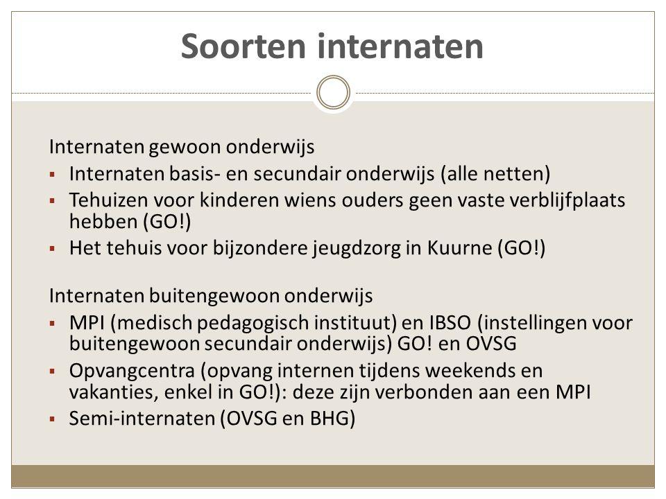 Organisatiestructuur Autonome internaten: los van een school, soms bestuurd door een eigen vzw Ingebouwde, aangehechte of verbonden internaten: verbonden aan een school MPI en IBSO GO!: school en internaat zijn 1 pedagogisch- administratief geheel Semi-internaten OVSG en BHG* (Welzijn) (* Brussels Hoofdstedelijk Gewest)