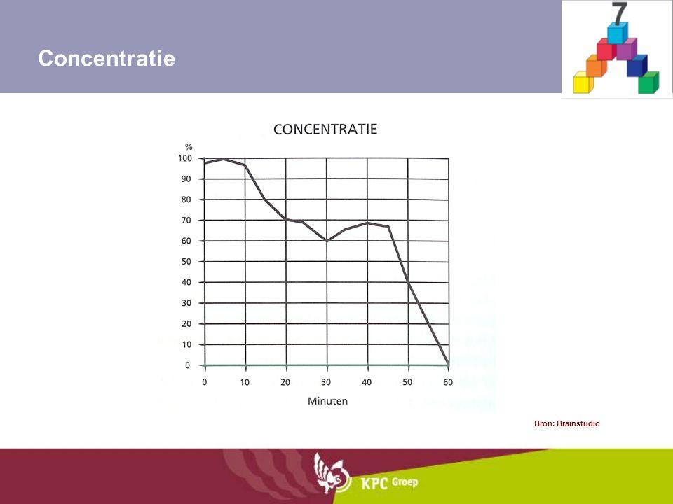 Concentratie Bron: Brainstudio