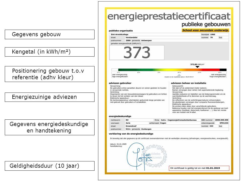31 Gegevens energiedeskundige en handtekening Energiezuinige adviezen Kengetal (in kWh/m²) Positionering gebouw t.o.v referentie (adhv kleur) Gegevens gebouw Geldigheidsduur (10 jaar)
