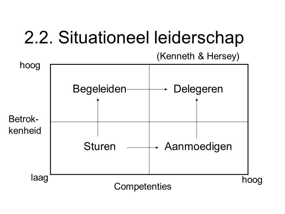 2.2. Situationeel leiderschap BegeleidenDelegeren SturenAanmoedigen laag hoog Betrok- kenheid Competenties (Kenneth & Hersey)