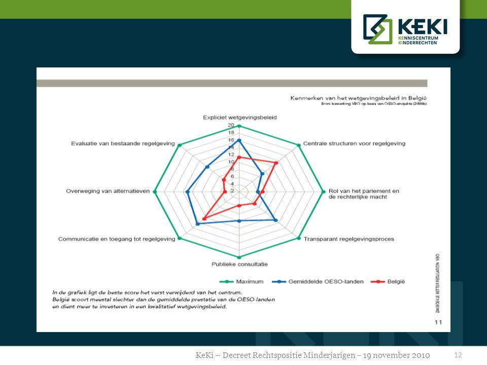 12 KeKi – Decreet Rechtspositie Minderjarigen – 19 november 2010