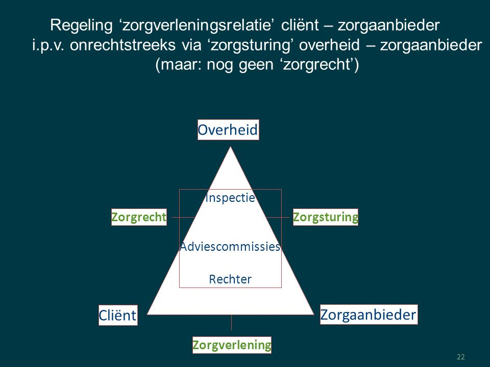 22 Overheid Zorgaanbieder Cliënt ZorgrechtZorgsturing Zorgverlening Inspectie Adviescommissies Rechter Regeling 'zorgverleningsrelatie' cliënt – zorgaanbieder i.p.v.