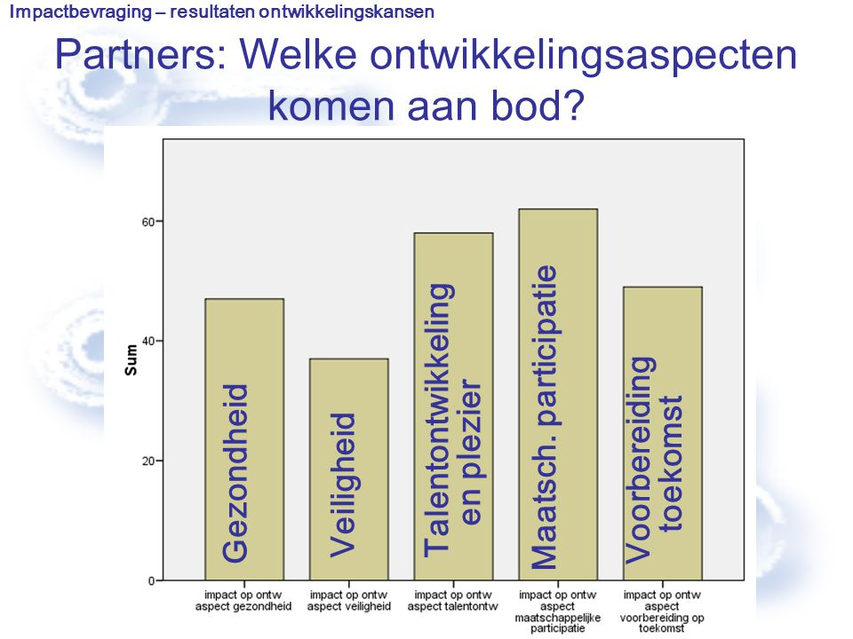 Partners: Welke ontwikkelingsaspecten komen aan bod? Impactbevraging – resultaten ontwikkelingskansen Talentontwikkeling en plezier Maatsch. participa