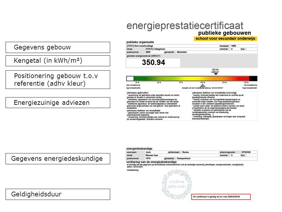 29 Gegevens energiedeskundige Energiezuinige adviezen Kengetal (in kWh/m²) Positionering gebouw t.o.v referentie (adhv kleur) Gegevens gebouw Geldigheidsduur