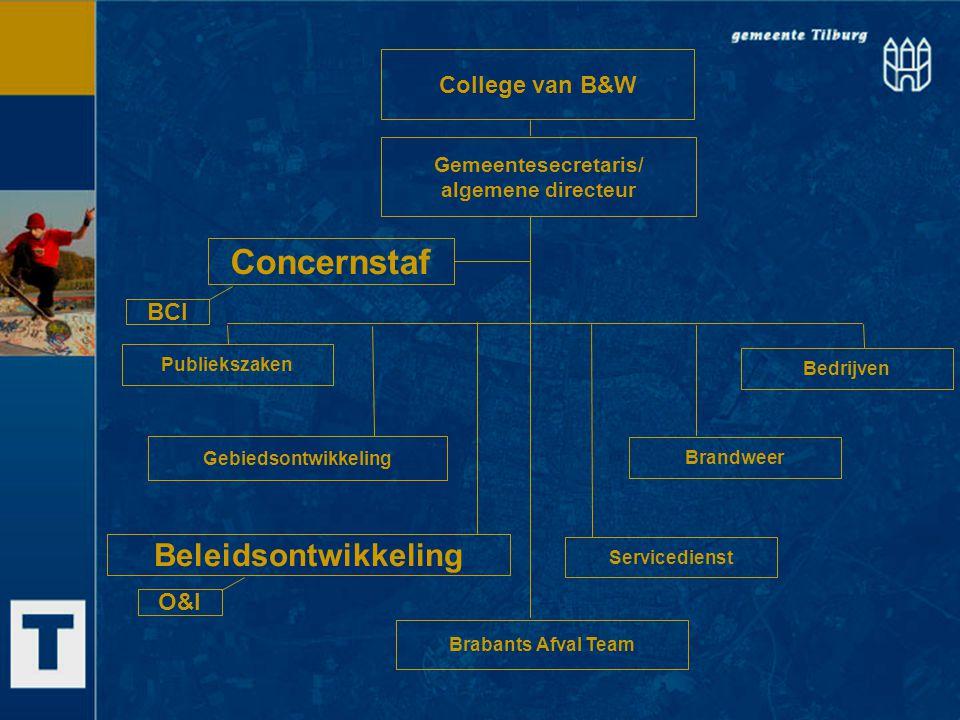 College van B&W Gemeentesecretaris/ algemene directeur Concernstaf Publiekszaken Bedrijven Brandweer Servicedienst Brabants Afval Team Gebiedsontwikke