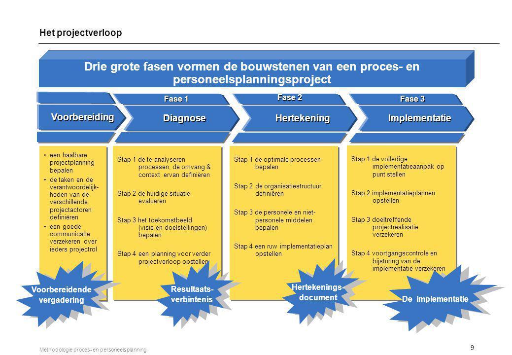 9 Methodologie proces- en personeelsplanning DiagnoseHertekeningImplementatie Fase 1 Fase 2 Fase 3 Stap 1 de optimale processen bepalen Stap 2de organ