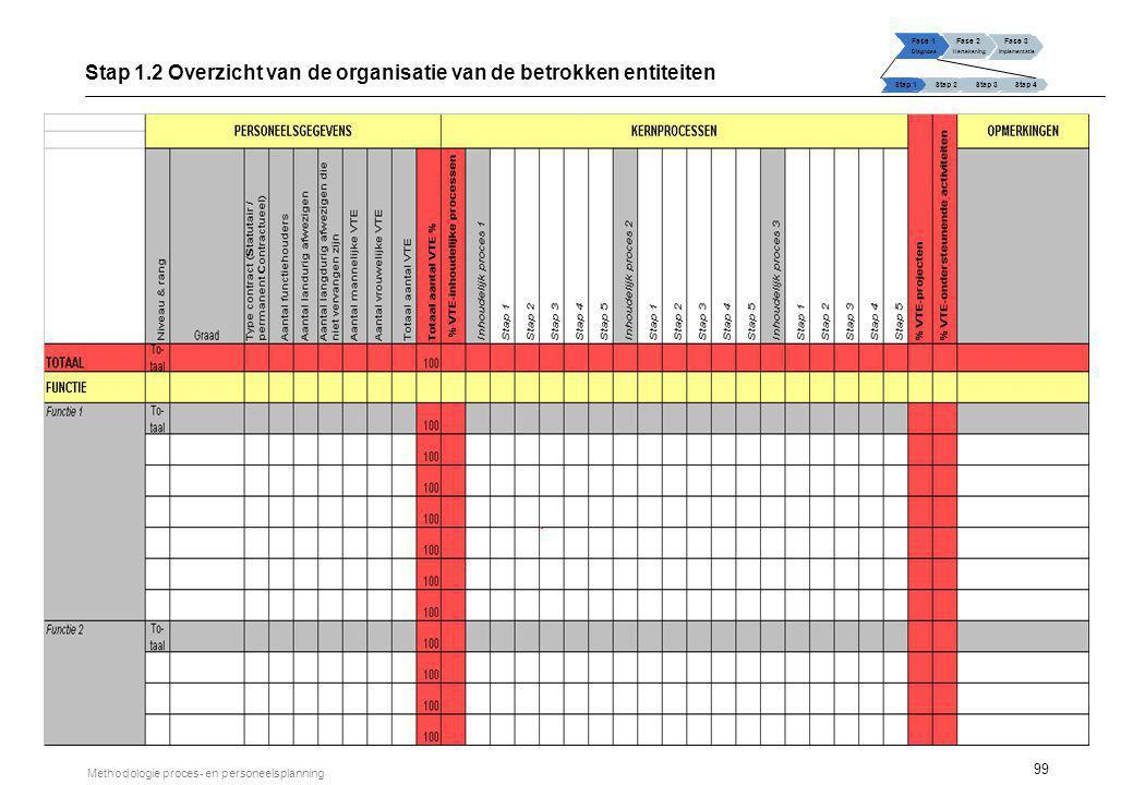 99 Methodologie proces- en personeelsplanning Stap 1.2 Overzicht van de organisatie van de betrokken entiteiten Fase 1 Diagnose Fase 2 Hertekening Fas