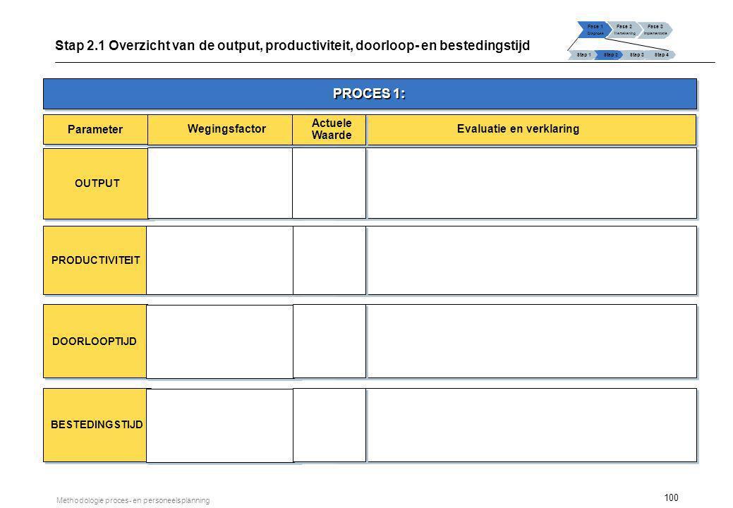 100 Methodologie proces- en personeelsplanning Fase 1 Diagnose Fase 2 Hertekening Fase 3 Implementatie Stap 1 Stap 2Stap 3Stap 4 Stap 2.1 Overzicht va