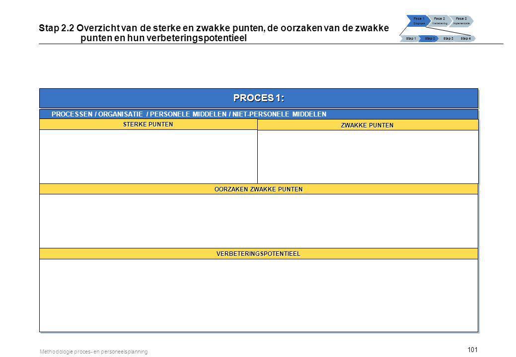 101 Methodologie proces- en personeelsplanning Stap 2.2 Overzicht van de sterke en zwakke punten, de oorzaken van de zwakke punten en hun verbeterings
