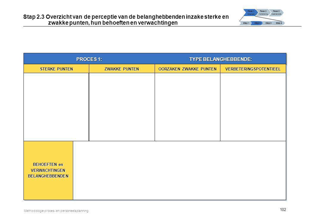 102 Methodologie proces- en personeelsplanning Fase 1 Diagnose Fase 2 Hertekening Fase 3 Implementatie Stap 1 Stap 2Stap 3Stap 4 Stap 2.3 Overzicht va