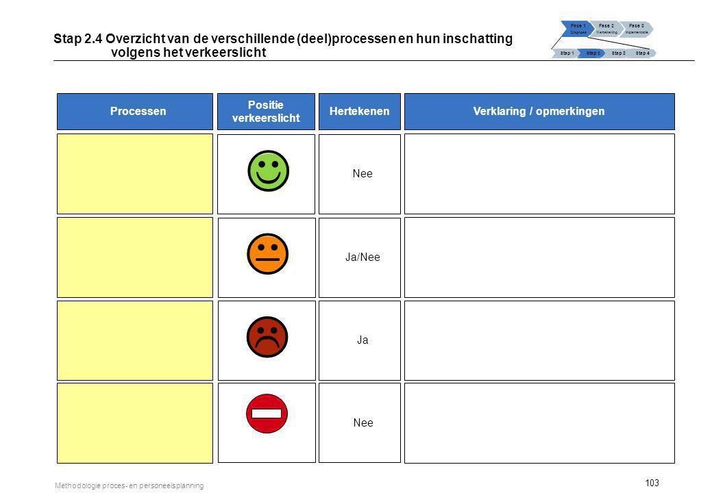 103 Methodologie proces- en personeelsplanning Nee Ja/Nee Ja   Verklaring / opmerkingenProcessen Positie verkeerslicht Hertekenen Stap 2.4 Overzicht