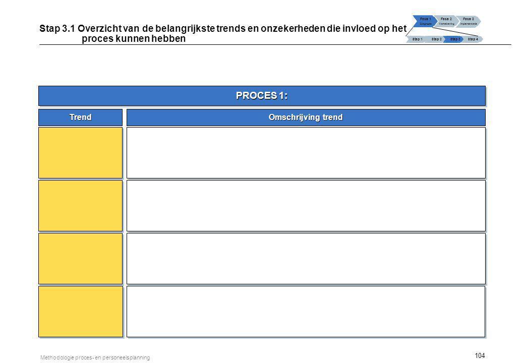 104 Methodologie proces- en personeelsplanning PROCES 1: Trend Omschrijving trend Fase 1 Diagnose Fase 2 Hertekening Fase 3 Implementatie Stap 1 Stap