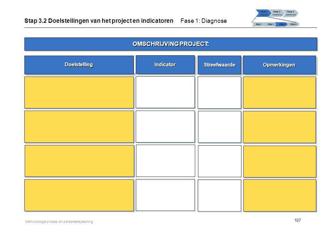 107 Methodologie proces- en personeelsplanning Stap 3.2 Doelstellingen van het project en indicatoren Fase 1: Diagnose Fase 1 Diagnose Fase 2 Herteken
