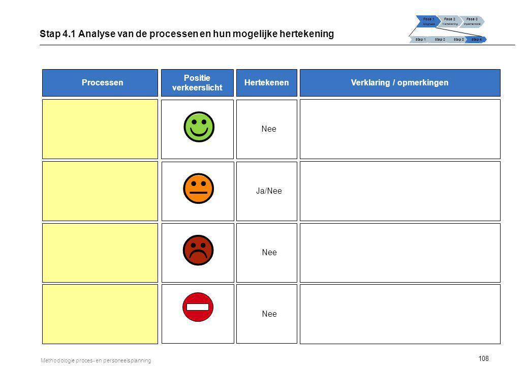 108 Methodologie proces- en personeelsplanning Fase 1 Diagnose Fase 2 Hertekening Fase 3 Implementatie Stap 1 Stap 2Stap 3Stap 4 Stap 4.1 Analyse van