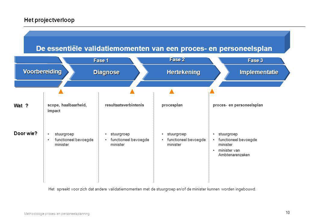10 Methodologie proces- en personeelsplanning DiagnoseHertekeningImplementatie Fase 1 Fase 2 Fase 3 resultaatsverbintenis stuurgroepstuurgroep functio