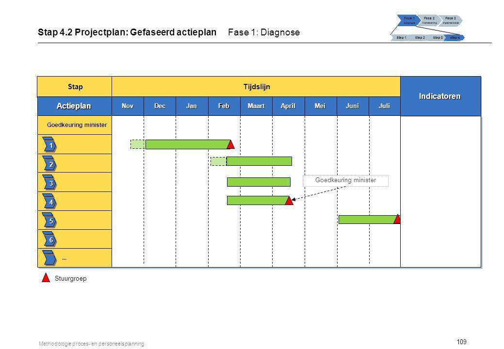 109 Methodologie proces- en personeelsplanning Stap 4.2 Projectplan: Gefaseerd actieplan Fase 1: Diagnose Fase 1 Diagnose Fase 2 Hertekening Fase 3 Im