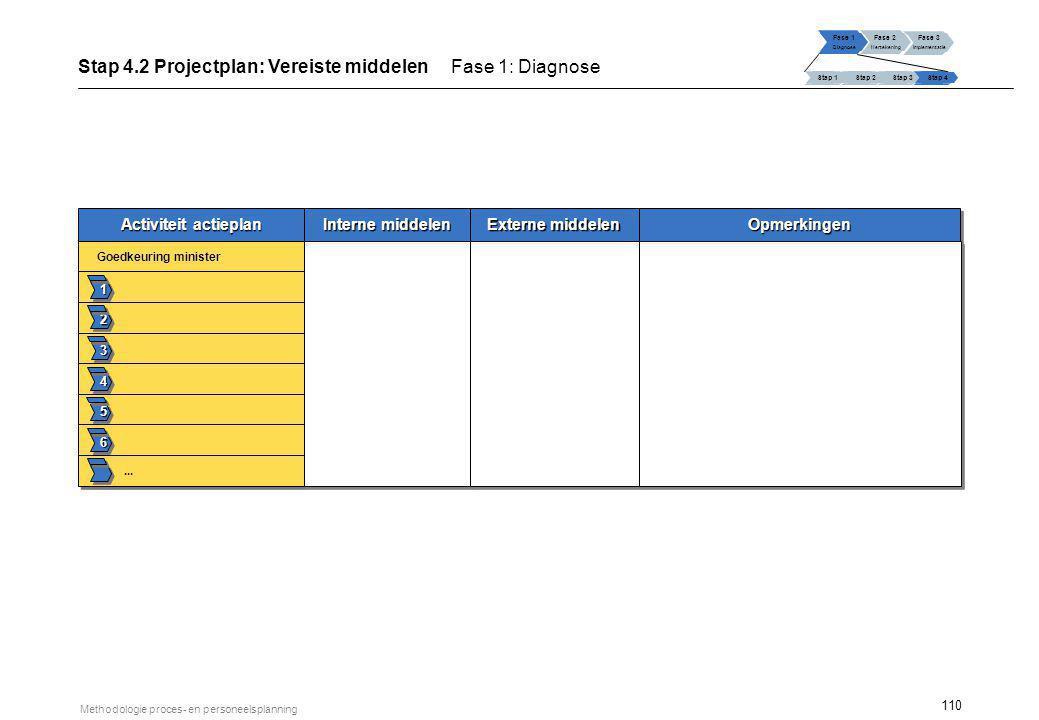 110 Methodologie proces- en personeelsplanning Activiteit actieplan Interne middelen Externe middelen 1 2 3 4 5 6 Goedkeuring minister... OpmerkingenO