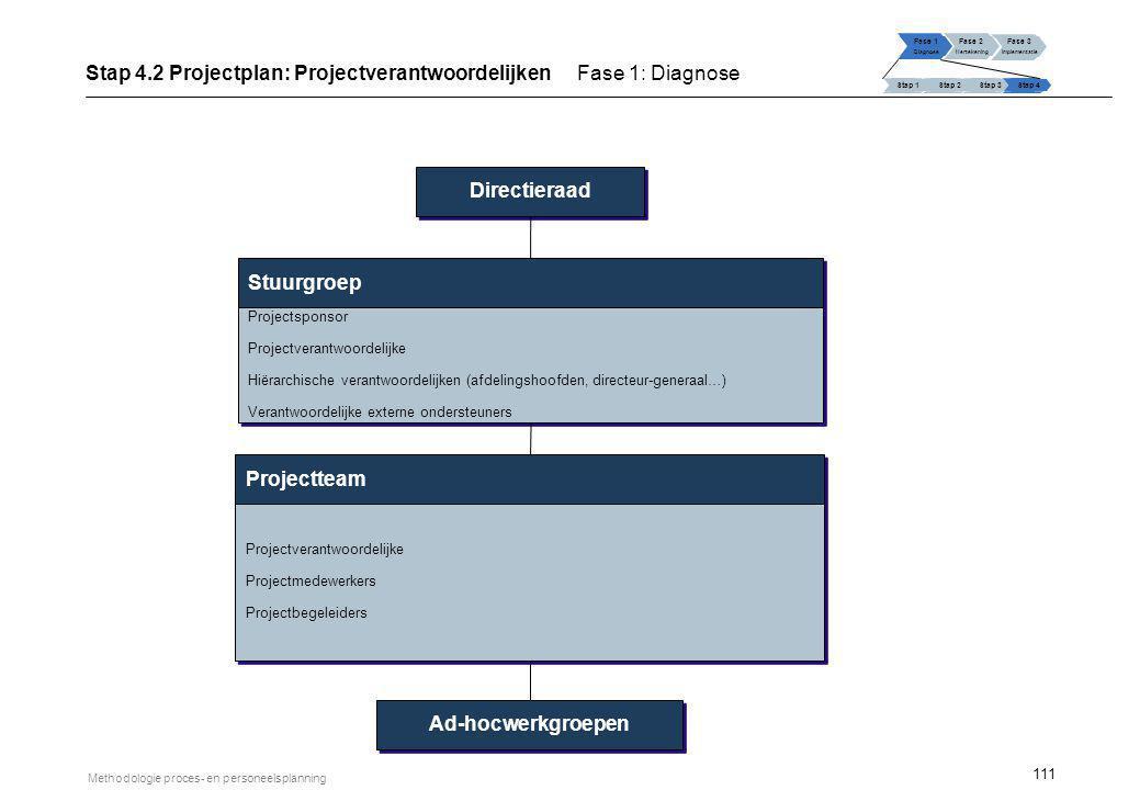 111 Methodologie proces- en personeelsplanning Projectteam Stuurgroep Projectverantwoordelijke Projectmedewerkers Projectbegeleiders Projectverantwoor