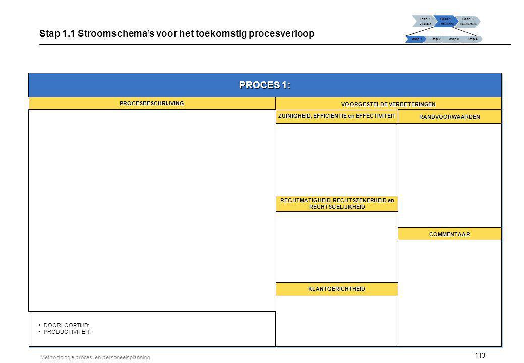 113 Methodologie proces- en personeelsplanning Fase 1 Diagnose Fase 2 Hertekening Fase 3 Implementatie Stap 1 Stap 2Stap 3Stap 4 Stap 1.1 Stroomschema