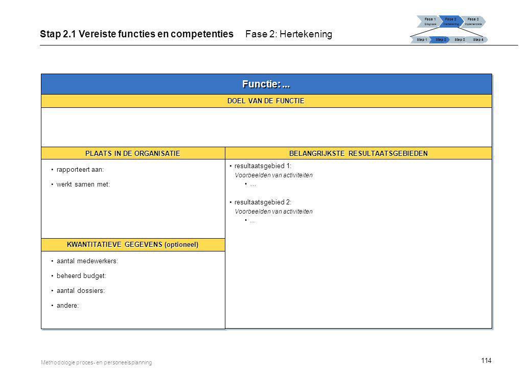 114 Methodologie proces- en personeelsplanning Fase 1 Diagnose Fase 2 Hertekening Fase 3 Implementatie Stap 1 Stap 2Stap 3Stap 4 Stap 2.1 Vereiste fun