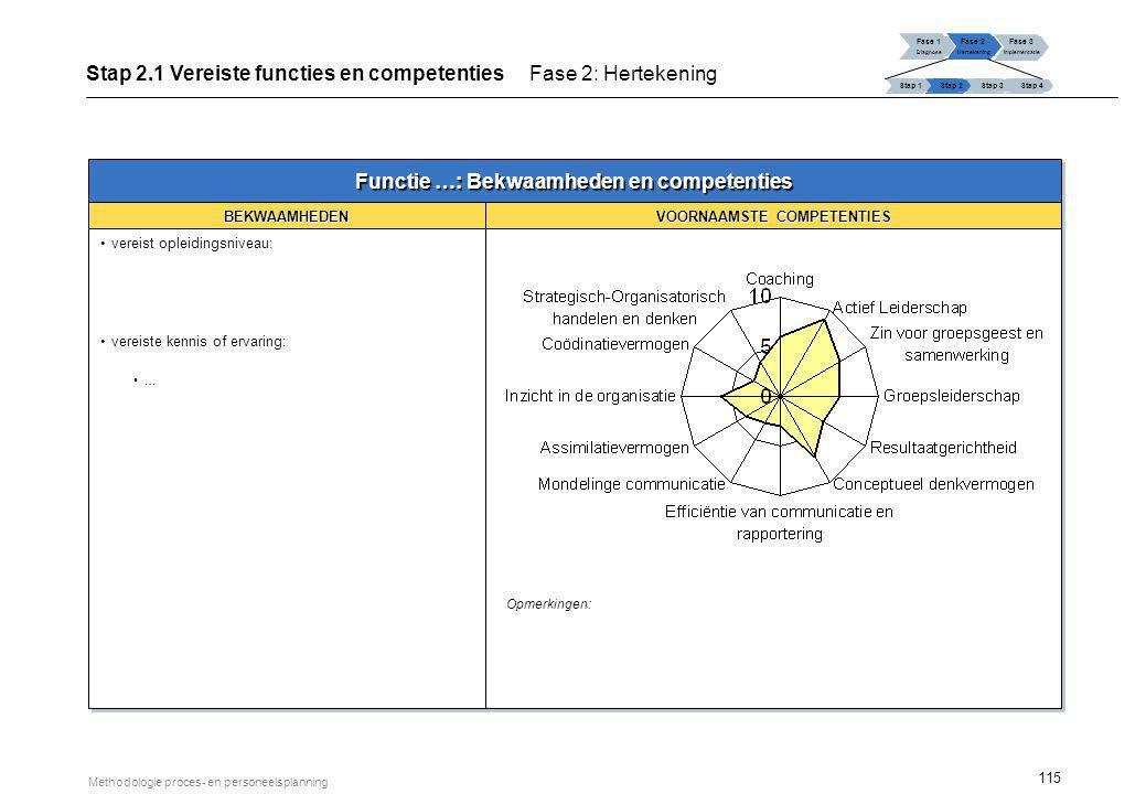 115 Methodologie proces- en personeelsplanning Fase 1 Diagnose Fase 2 Hertekening Fase 3 Implementatie Stap 1 Stap 2Stap 3Stap 4 Stap 2.1 Vereiste fun