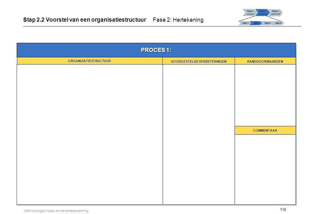 116 Methodologie proces- en personeelsplanning Fase 1 Diagnose Fase 2 Hertekening Fase 3 Implementatie Stap 1 Stap 2Stap 3Stap 4 Stap 2.2 Voorstel van