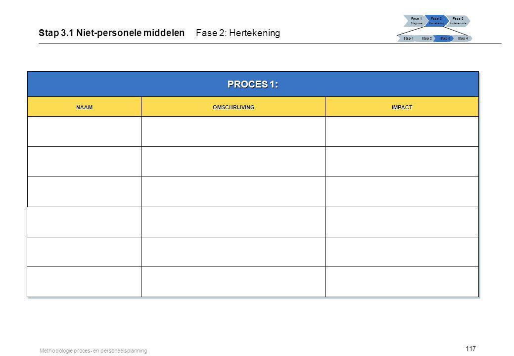 117 Methodologie proces- en personeelsplanning PROCES 1: NAAMNAAMOMSCHRIJVINGOMSCHRIJVINGIMPACTIMPACT Fase 1 Diagnose Fase 2 Hertekening Fase 3 Implem