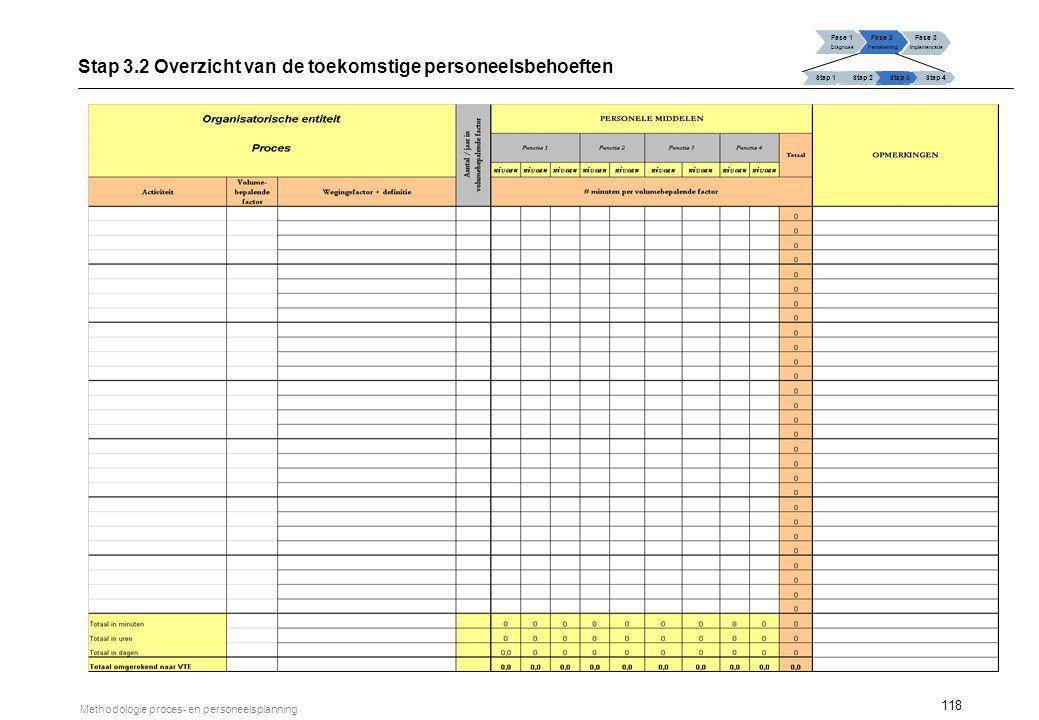 118 Methodologie proces- en personeelsplanning Fase 1 Diagnose Fase 2 Hertekening Fase 3 Implementatie Stap 1 Stap 2Stap 3Stap 4 Stap 3.2 Overzicht va