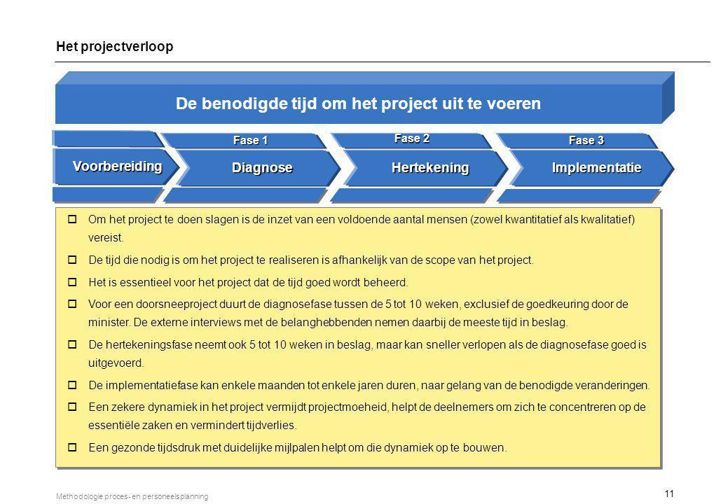 11 Methodologie proces- en personeelsplanning DiagnoseHertekeningImplementatie Fase 1 Fase 2 Fase 3 oOm het project te doen slagen is de inzet van een