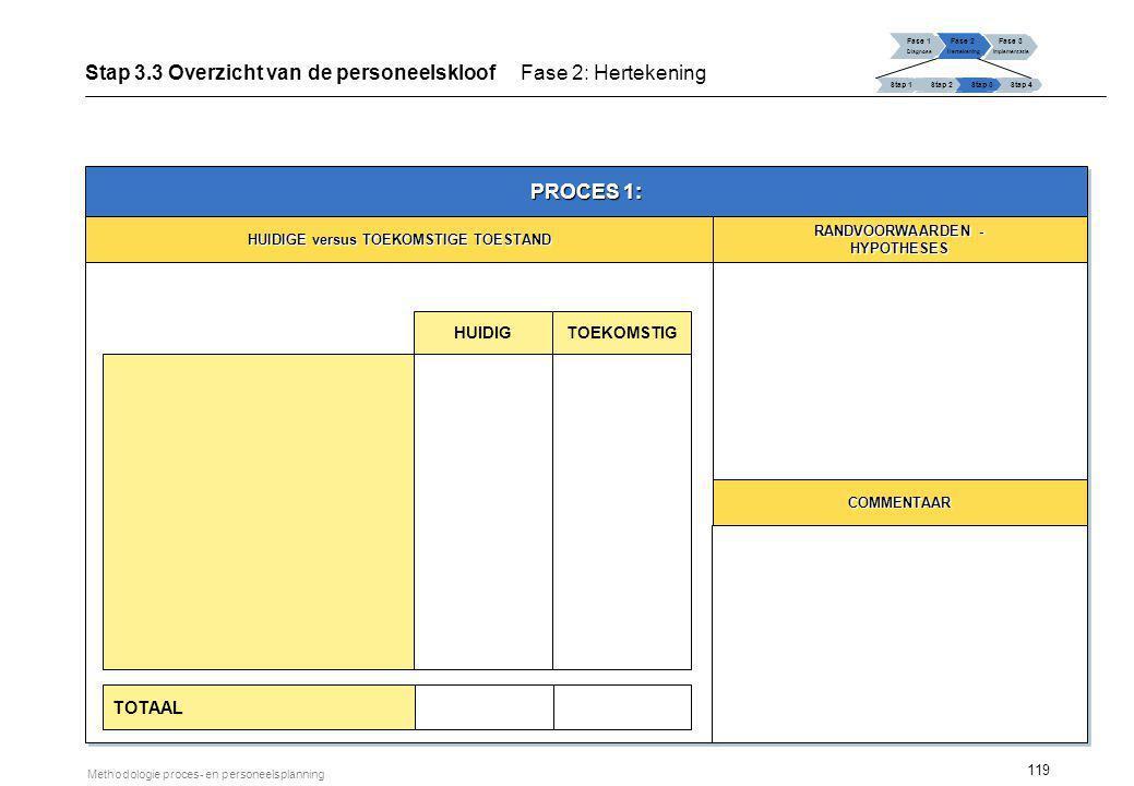 119 Methodologie proces- en personeelsplanning Fase 1 Diagnose Fase 2 Hertekening Fase 3 Implementatie Stap 1 Stap 2Stap 3Stap 4 Stap 3.3 Overzicht va