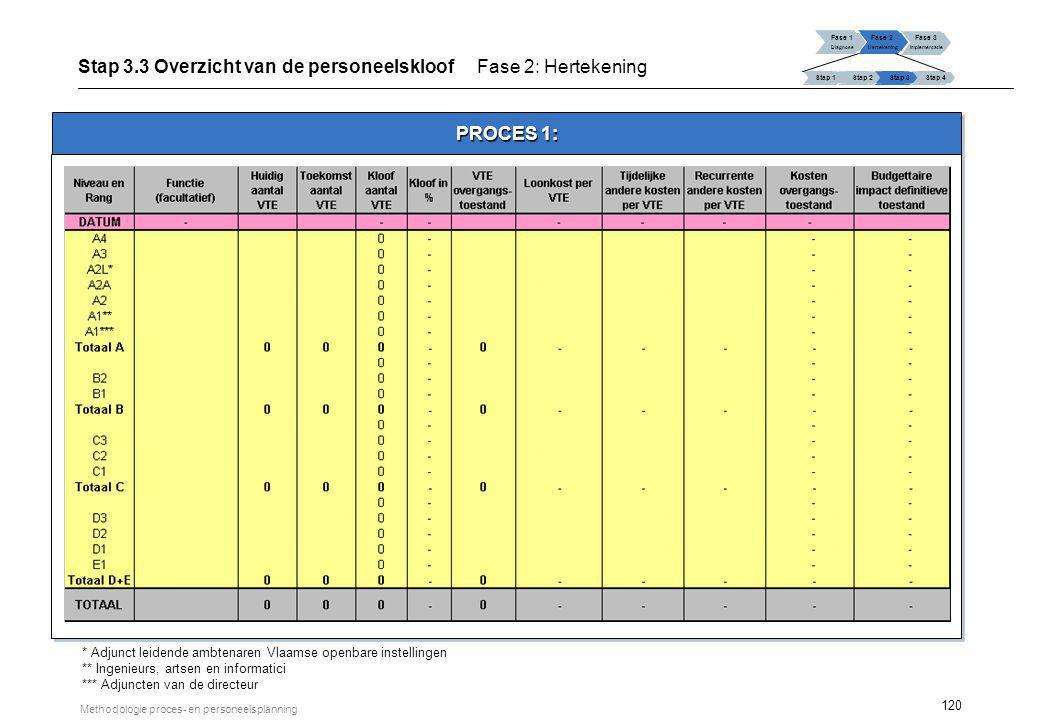 120 Methodologie proces- en personeelsplanning PROCES 1: TOTAAL Fase 1 Diagnose Fase 2 Hertekening Fase 3 Implementatie Stap 1 Stap 2Stap 3Stap 4 Stap