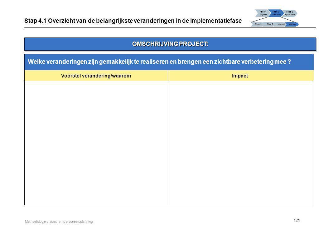 121 Methodologie proces- en personeelsplanning Welke veranderingen zijn gemakkelijk te realiseren en brengen een zichtbare verbetering mee ? Voorstel