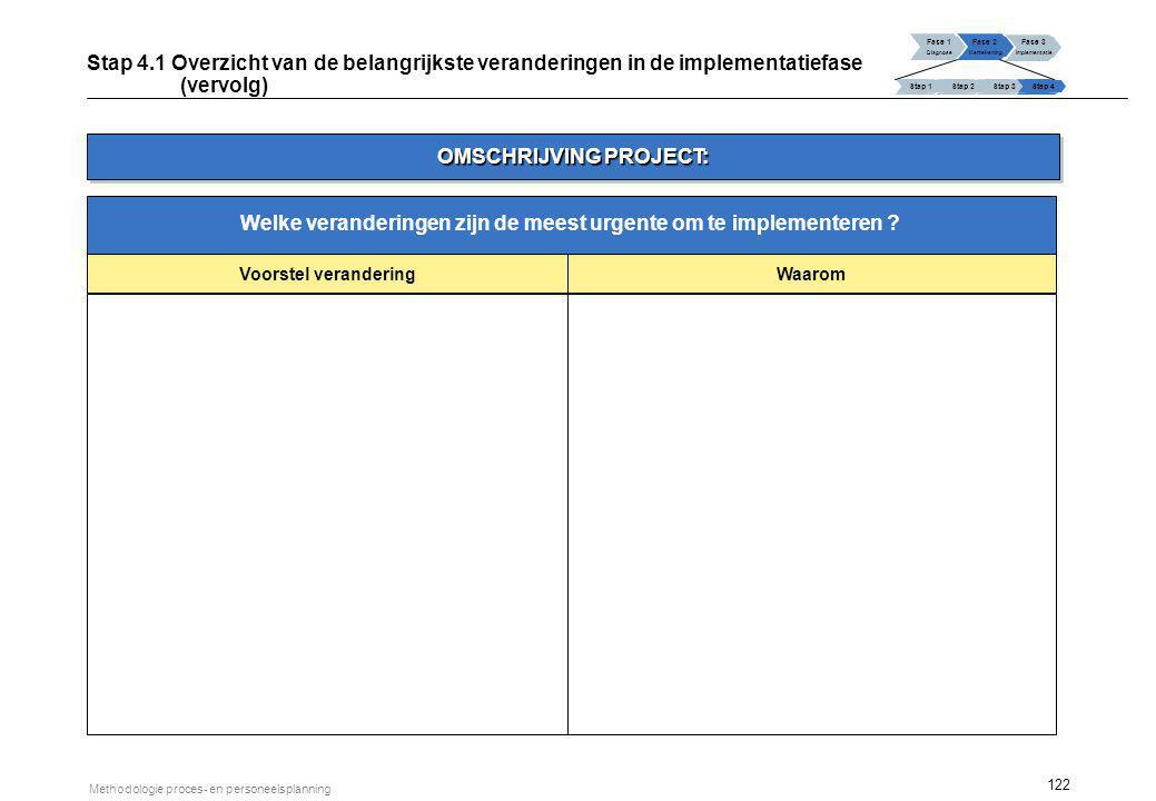 122 Methodologie proces- en personeelsplanning Fase 1 Diagnose Fase 2 Hertekening Fase 3 Implementatie Stap 1 Stap 2Stap 3Stap 4 Stap 4.1 Overzicht va