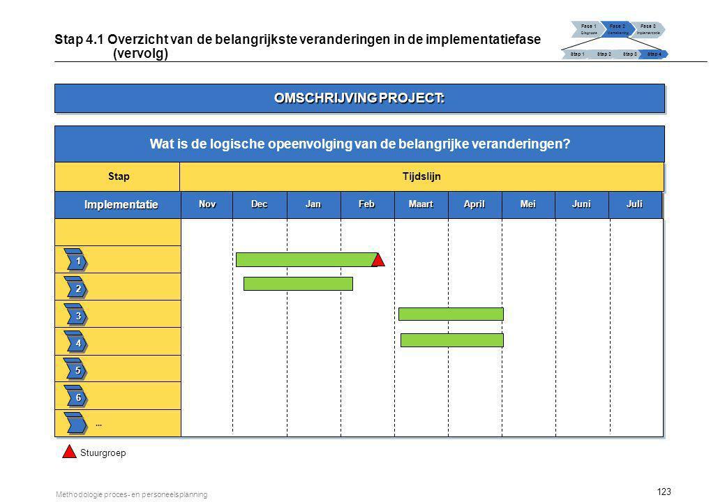 123 Methodologie proces- en personeelsplanning Wat is de logische opeenvolging van de belangrijke veranderingen? Fase 1 Diagnose Fase 2 Hertekening Fa