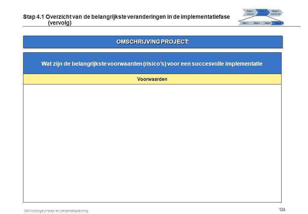 124 Methodologie proces- en personeelsplanning Voorwaarden Wat zijn de belangrijkste voorwaarden (risico's) voor een succesvolle implementatie Fase 1