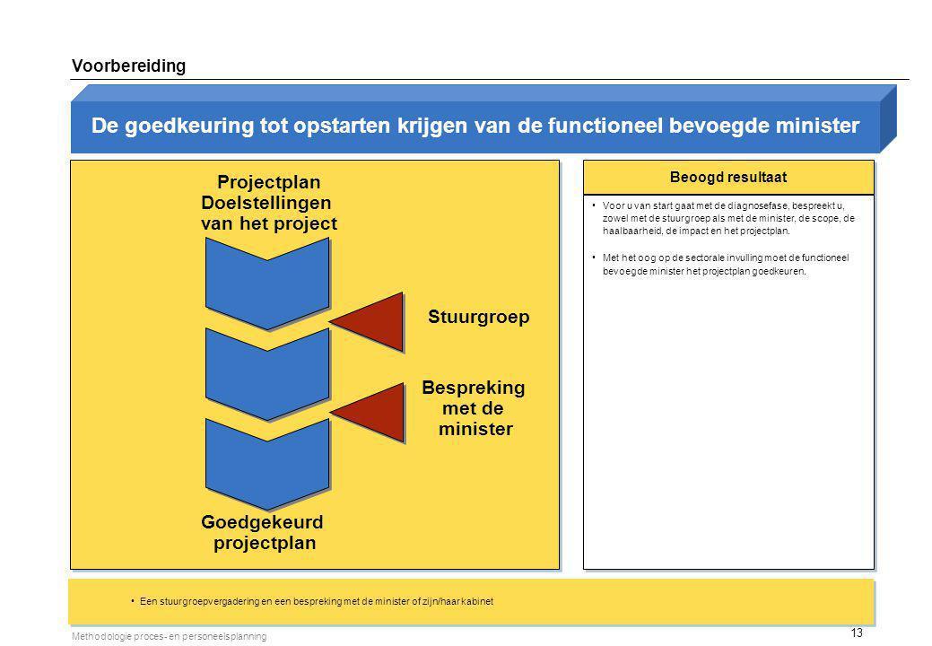 13 Methodologie proces- en personeelsplanning Projectplan Doelstellingen van het project Beoogd resultaat Voor u van start gaat met de diagnosefase, b